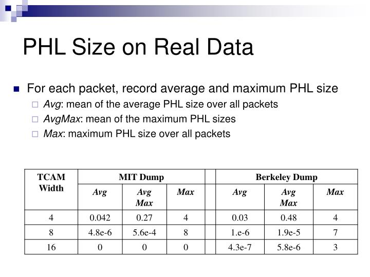 PHL Size on Real Data
