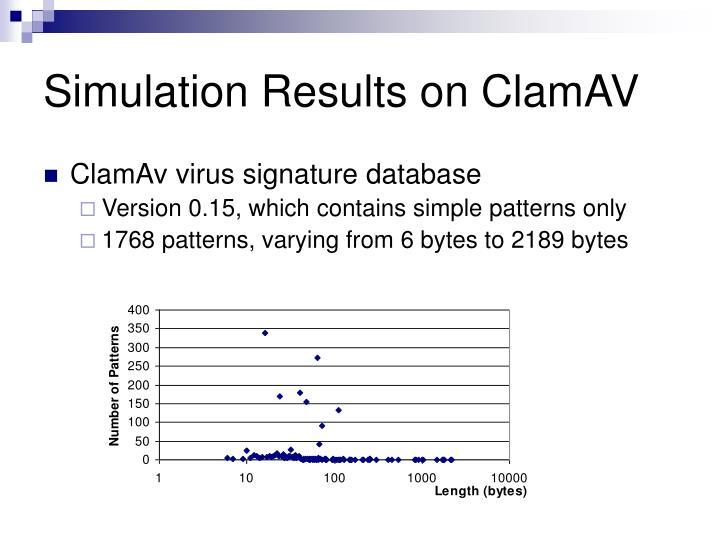 Simulation Results on ClamAV