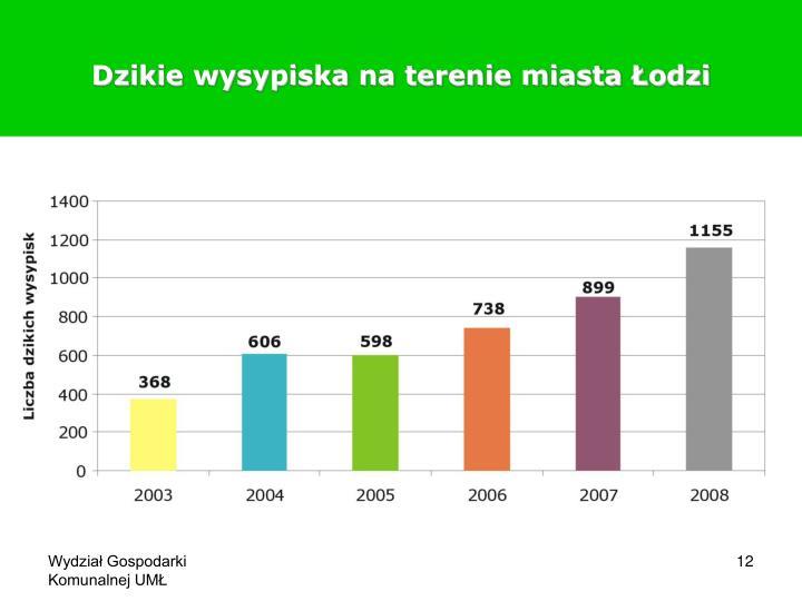 Dzikie wysypiska na terenie miasta Łodzi