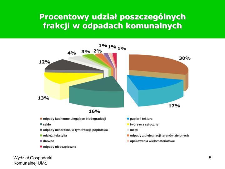 Procentowy udział poszczególnych