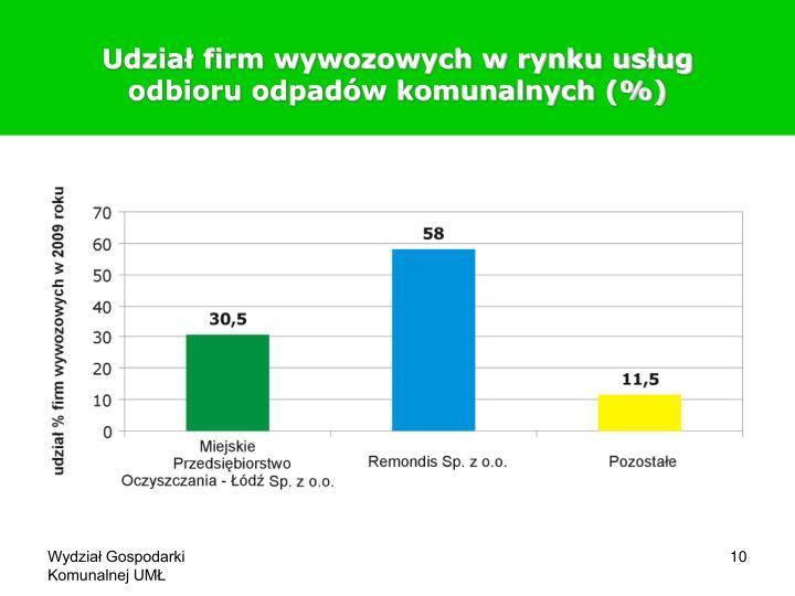 Udział firm wywozowych w rynku usług odbioru odpadów komunalnych (%)
