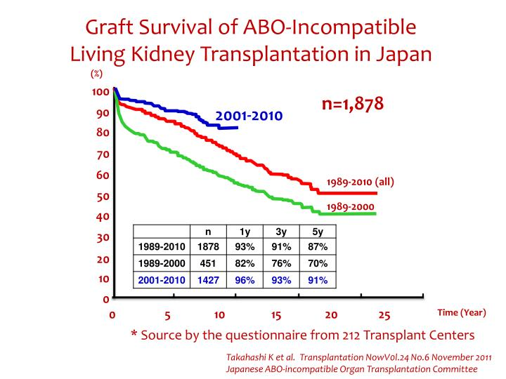 Graft Survival of ABO-Incompatible