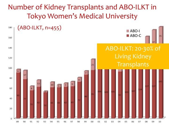 Number of Kidney Transplants and ABO-ILKT in Tokyo Women's Medical University