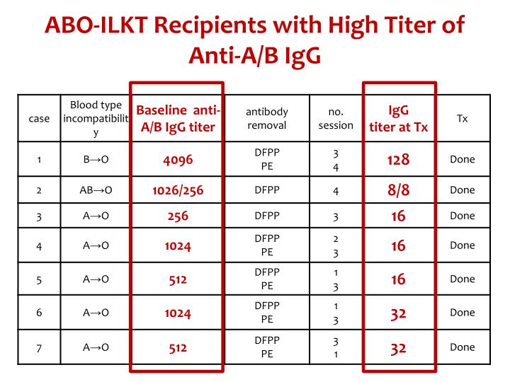 ABO-ILKT Recipients with High Titer of Anti-A/B IgG