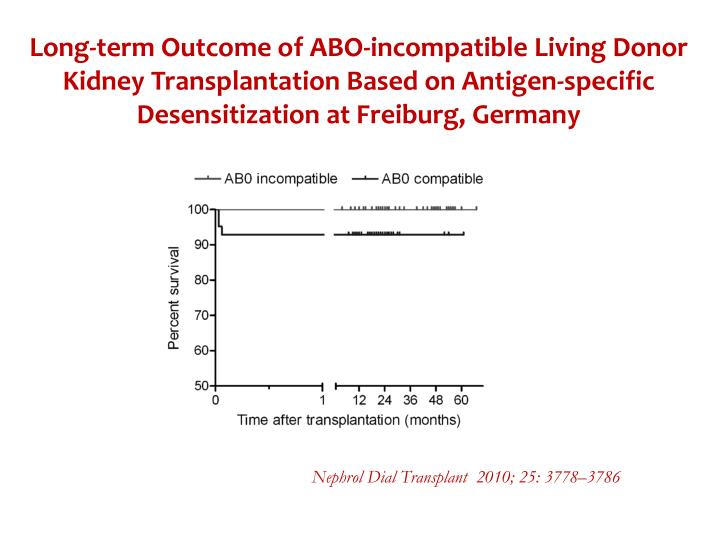 Long-term Outcome of ABO-incompatible Living Donor Kidney Transplantation Based on Antigen-specific Desensitization at Freiburg, Germany