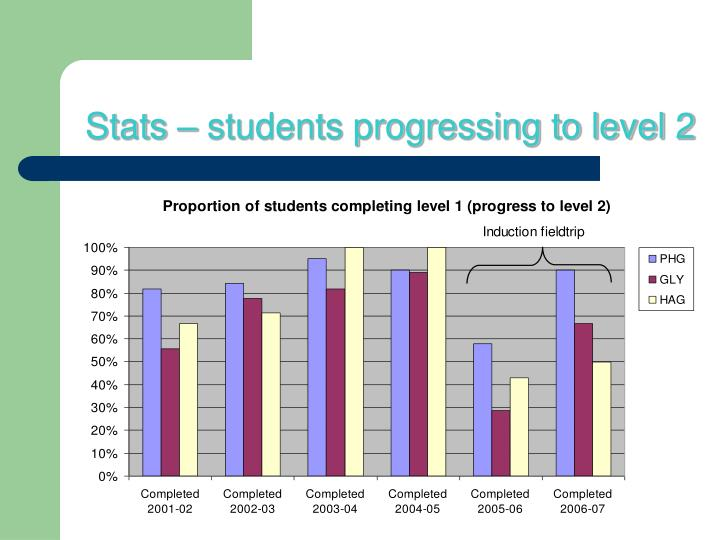 Stats – students progressing to level 2