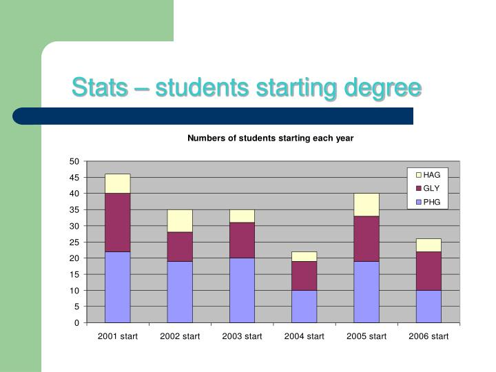 Stats – students starting degree