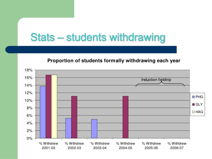 Stats – students withdrawing