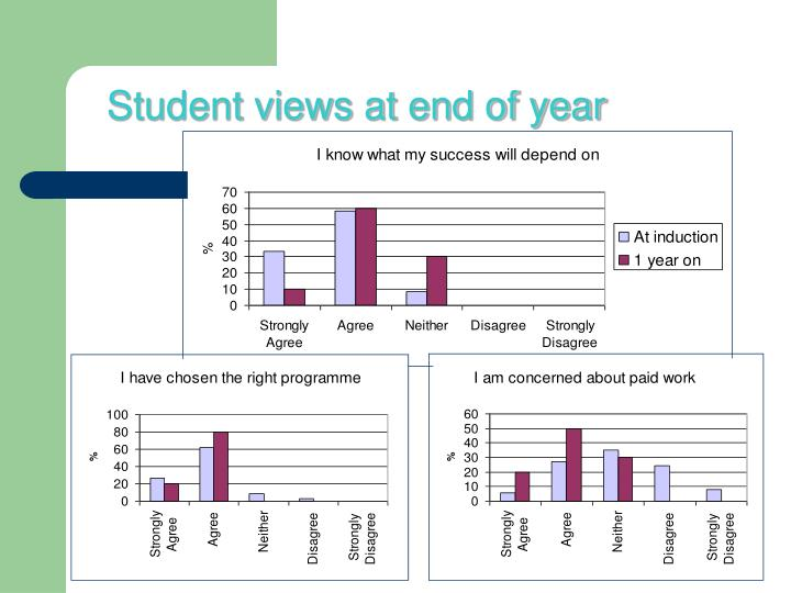 Student views at end of year