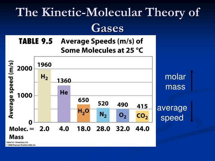 The Kinetic-Molecular Theory of Gases