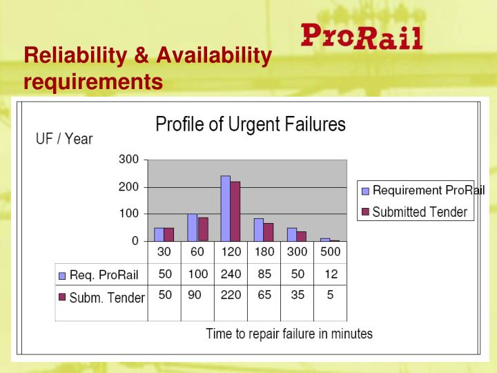 Reliability & Availability requirements