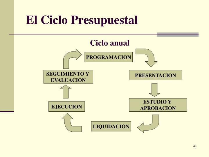 El Ciclo Presupuestal