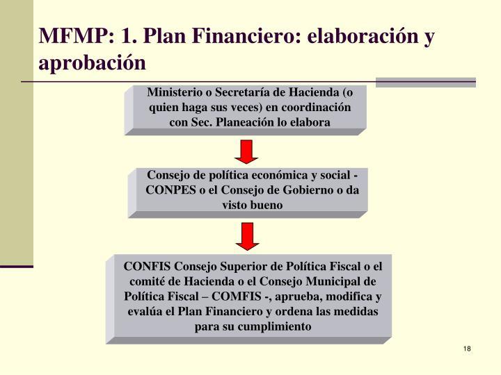 Ministerio o Secretaría de Hacienda (o quien haga sus veces) en coordinación con Sec. Planeación lo elabora