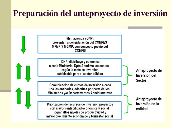 Preparación del anteproyecto de inversión