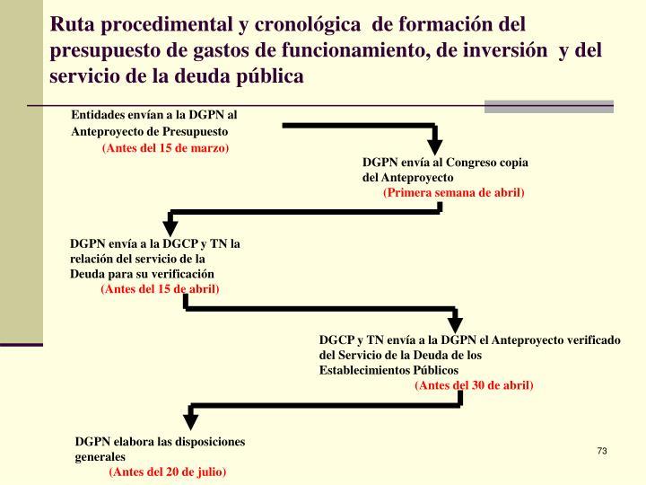 Ruta procedimental y cronológica  de formación del presupuesto de gastos de funcionamiento, de inversión  y del servicio de la deuda pública