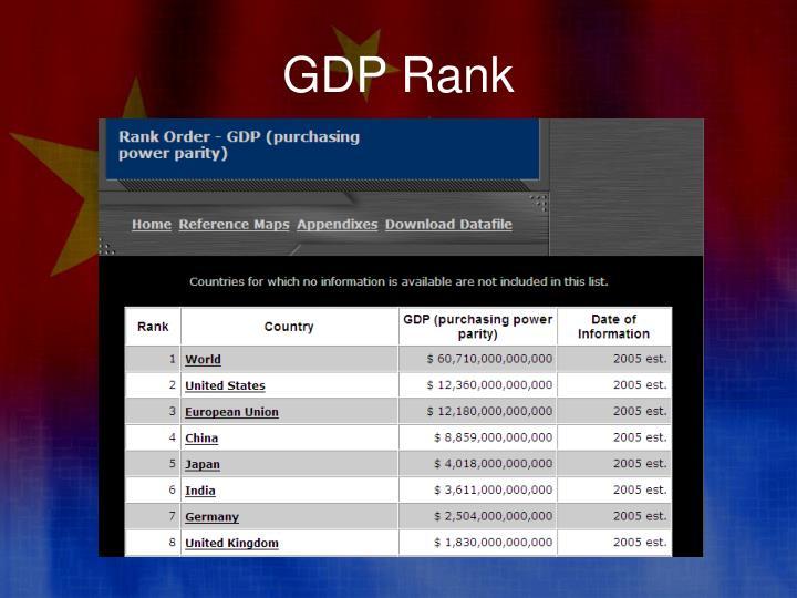 GDP Rank