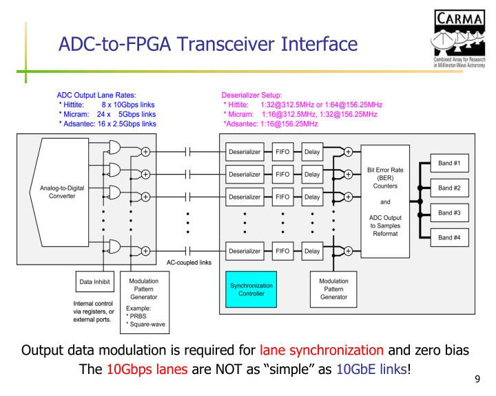 ADC-to-FPGA Transceiver Interface
