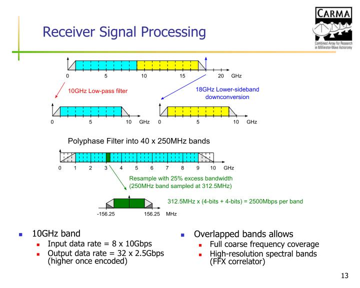 Receiver Signal Processing