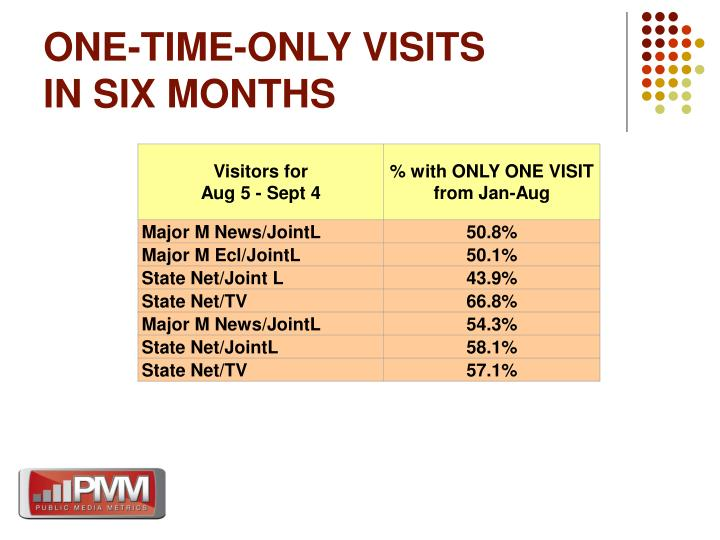ONE-TIME-ONLY VISITS