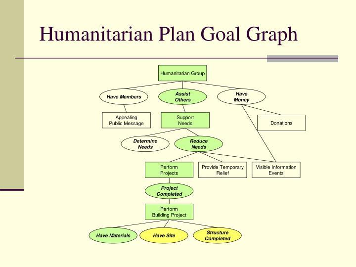 Humanitarian Plan Goal Graph