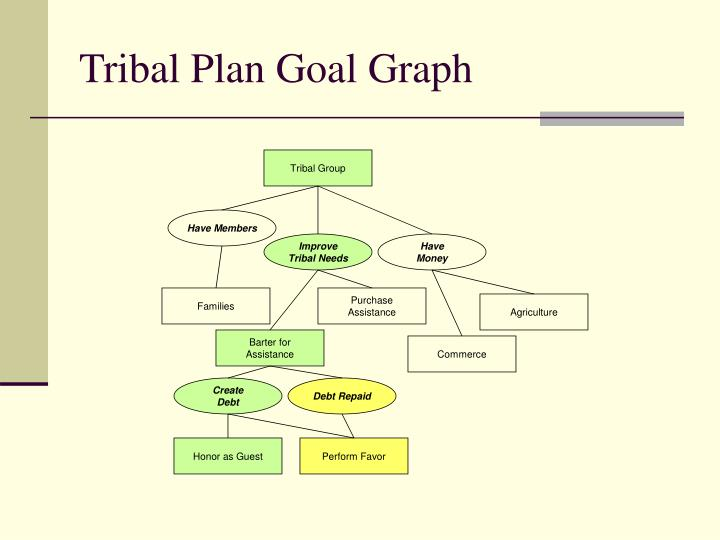 Tribal Plan Goal Graph