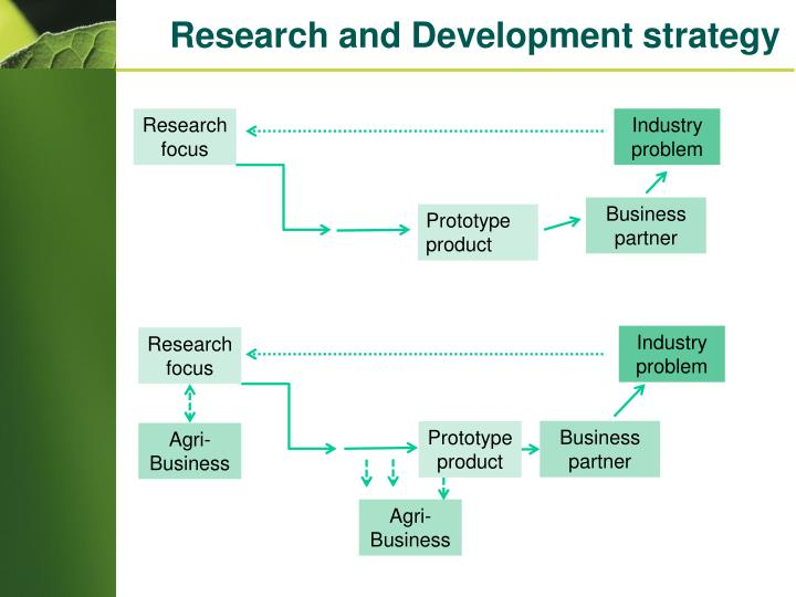 Research and Development strategy