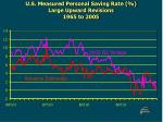 u s measured personal saving rate large upward revisions 1965 to 2005