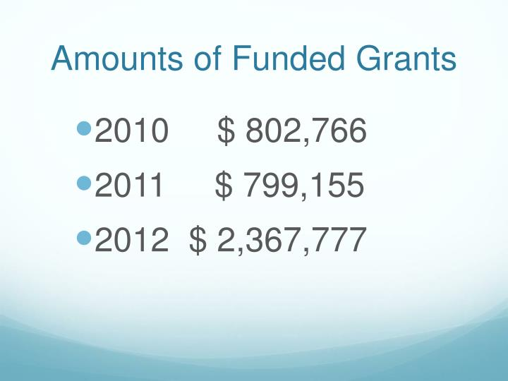 Amounts of Funded Grants