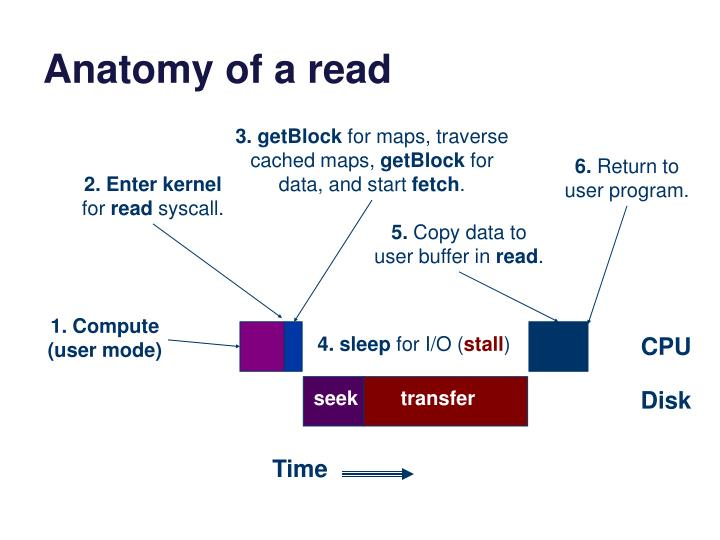 Anatomy of a read