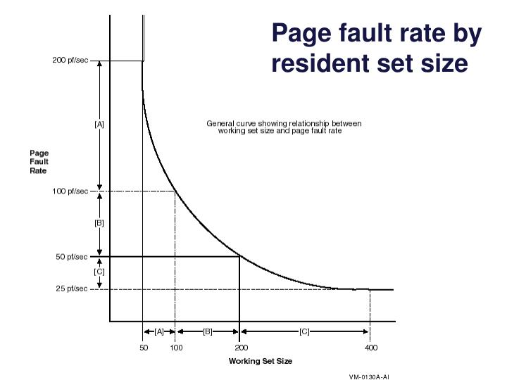 Page fault rate by resident set size