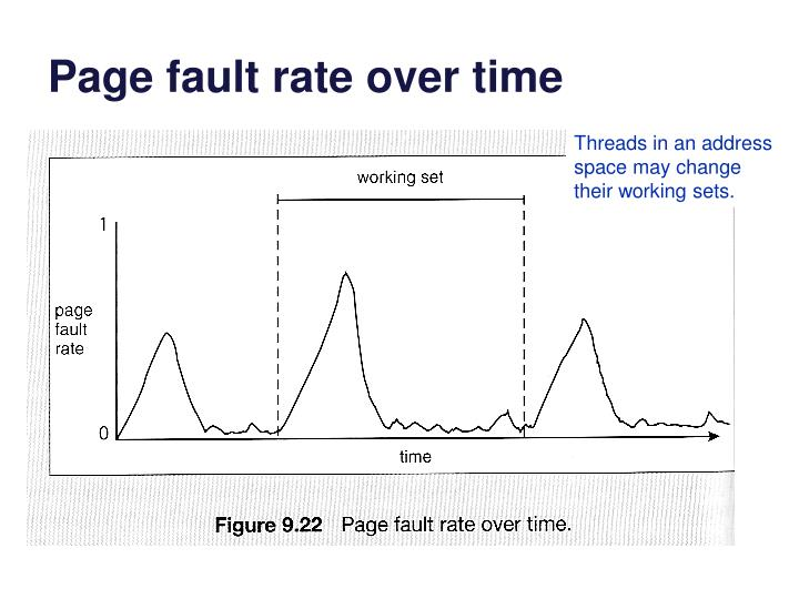 Page fault rate over time