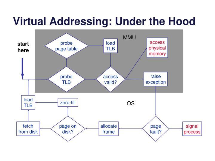 Virtual Addressing: Under the Hood