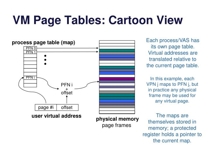 VM Page Tables: Cartoon View