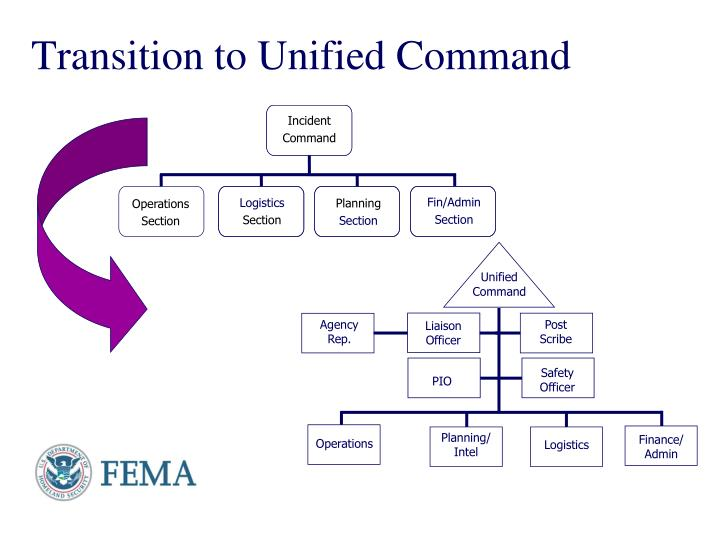 Transition to Unified Command