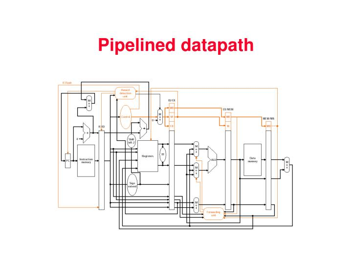 Pipelined datapath