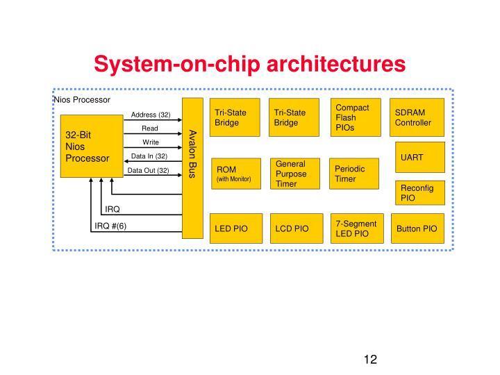 System-on-chip architectures