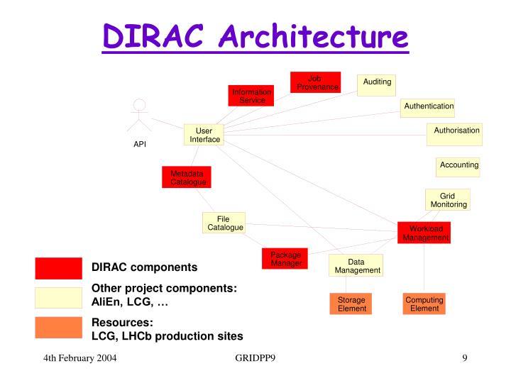 DIRAC Architecture