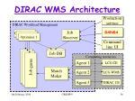 dirac wms architecture