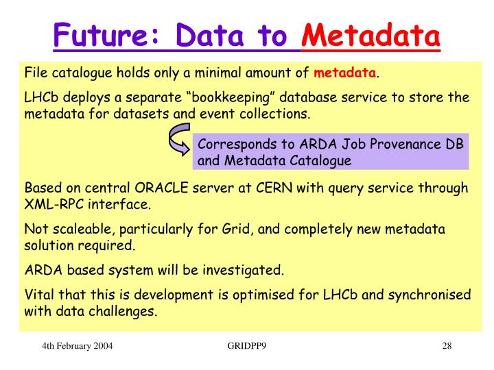 Future: Data to