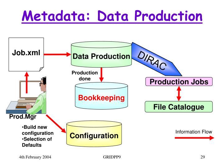Metadata: Data Production