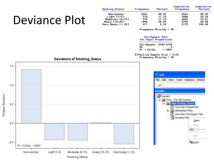 Deviance Plot
