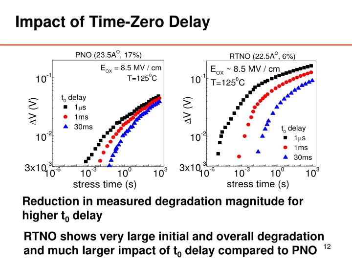 Impact of Time-Zero Delay