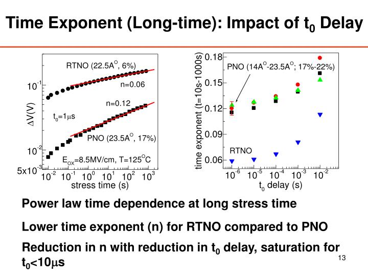 Time Exponent (Long-time): Impact of t