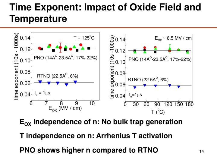 Time Exponent: Impact of Oxide Field and Temperature