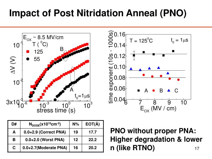 Impact of Post Nitridation Anneal (PNO)