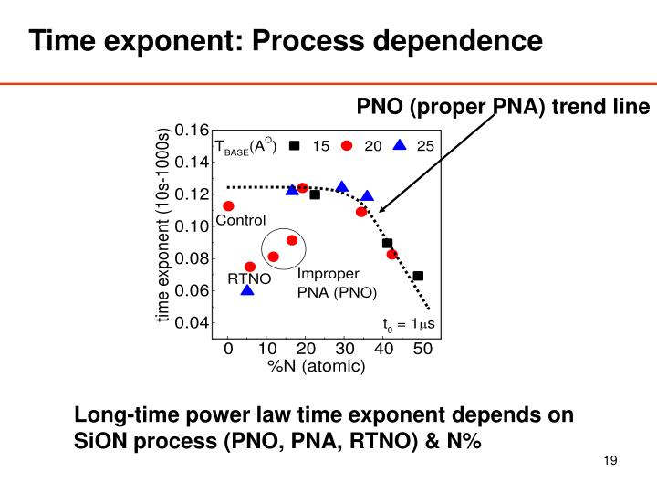 Time exponent: Process dependence