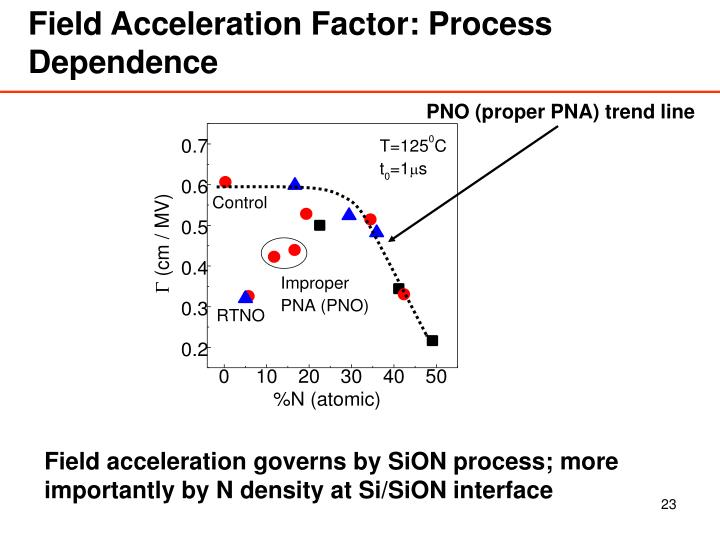 Field Acceleration Factor: Process Dependence