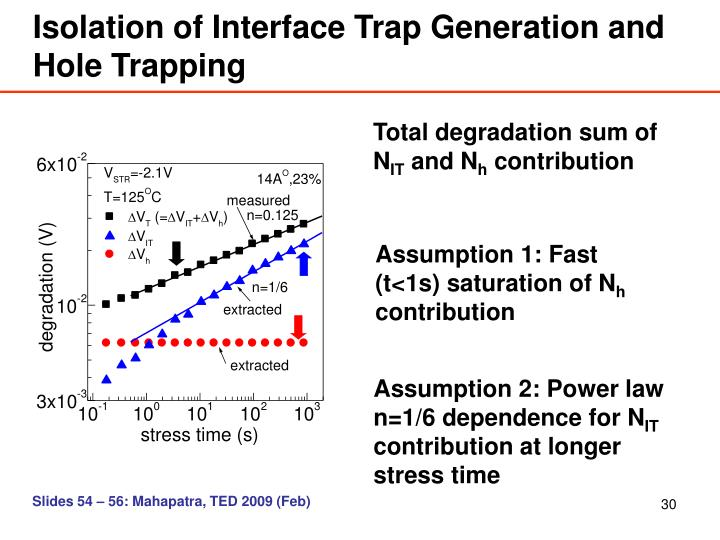 Isolation of Interface Trap Generation and Hole Trapping
