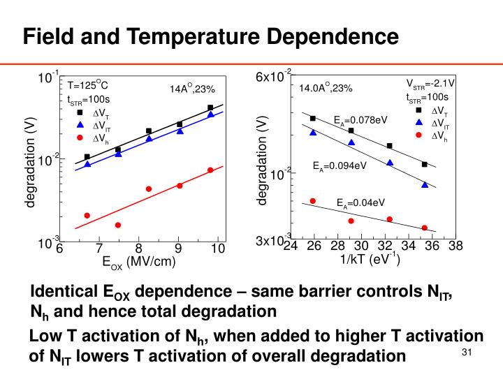 Field and Temperature Dependence