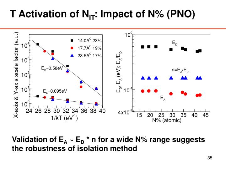 T Activation of N